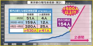 東京の感染者の試算表